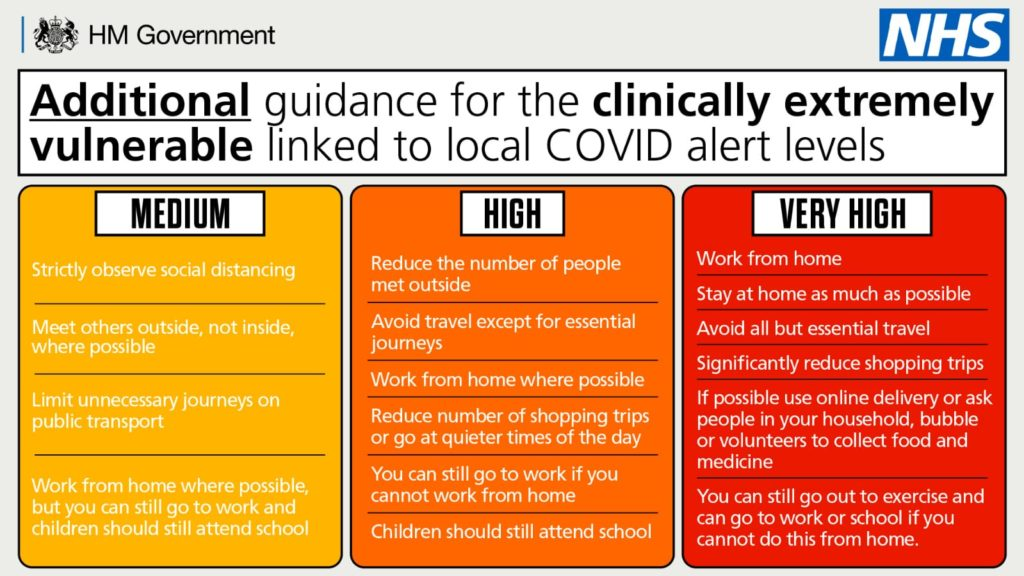 Poster showing guidance for clinically vulnerable people under different Covid alert levels