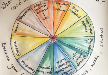 Colourful pie chart containing ideas for preparing for winter