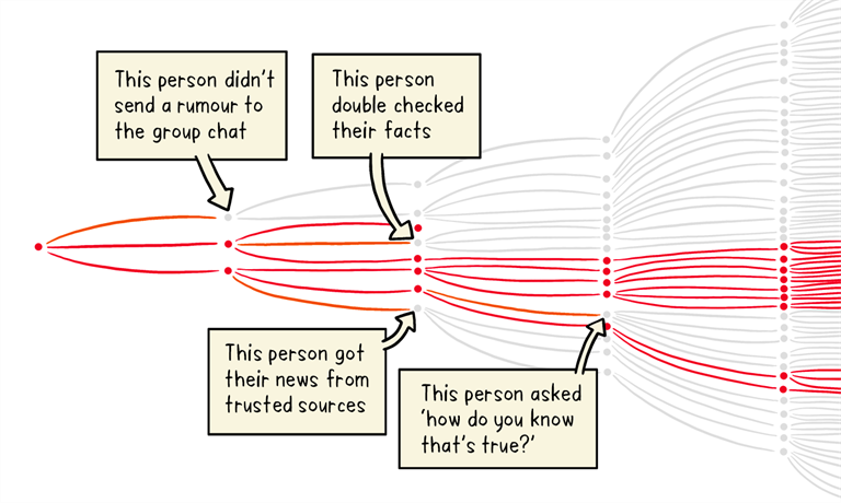 graphic showing how rumours and misinformation can spread